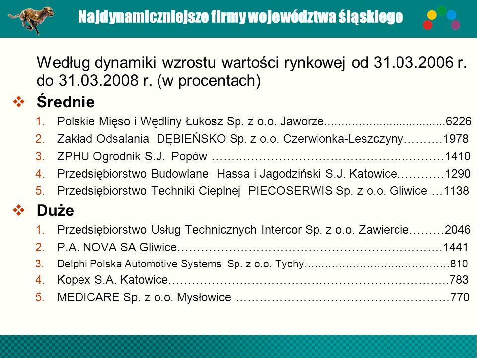 Najdynamiczniejsze firmy województwa śląskiego