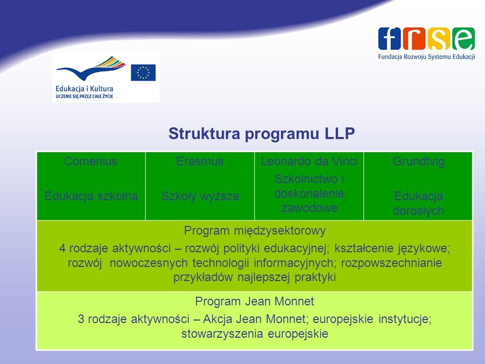 Struktura programu LLP