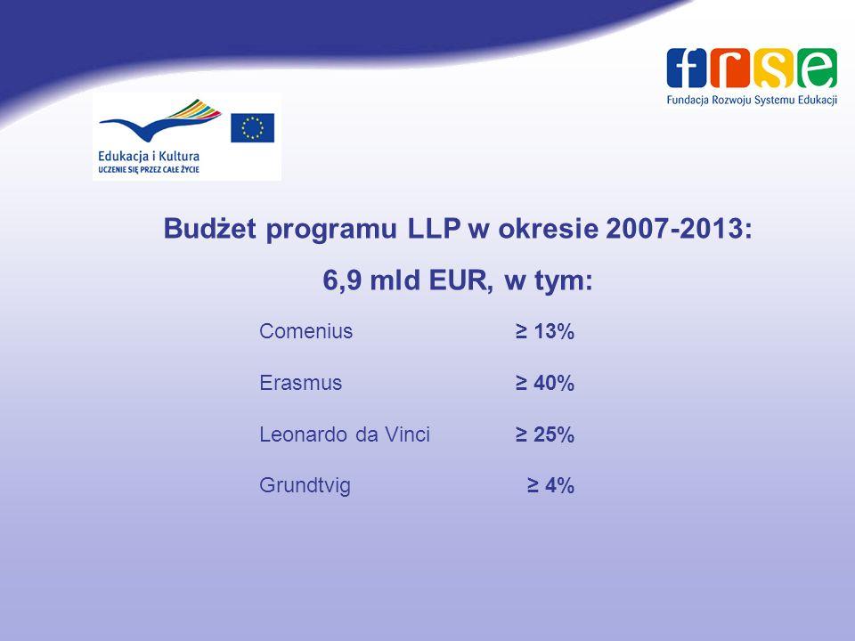 Budżet programu LLP w okresie 2007-2013: