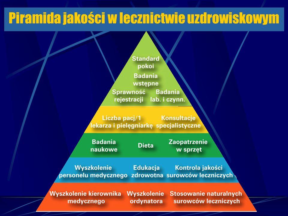 Piramida jakości w lecznictwie uzdrowiskowym
