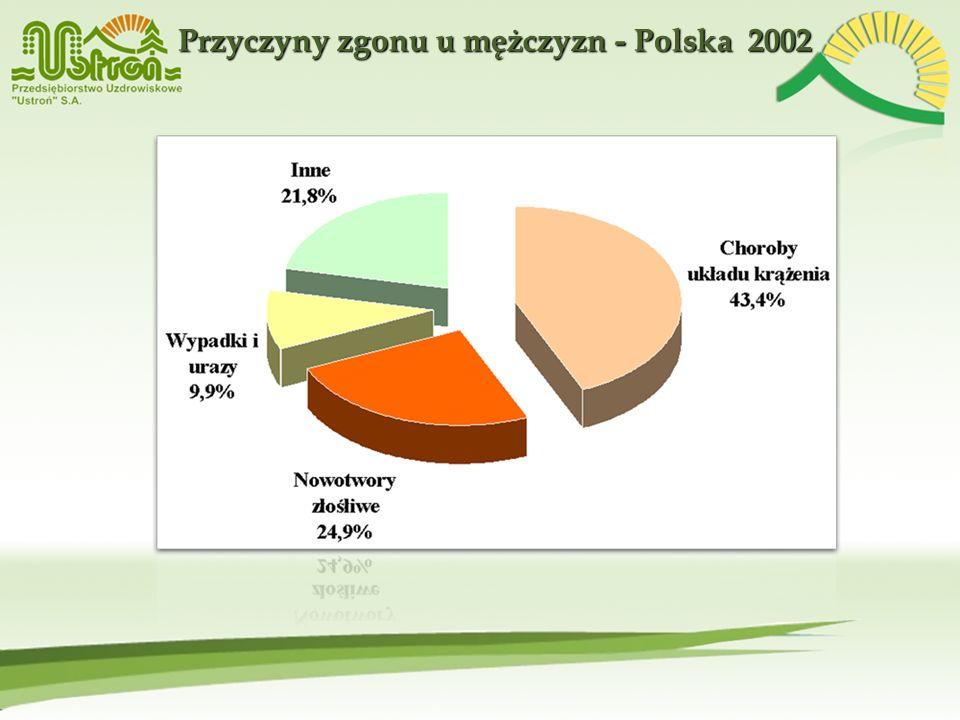 Przyczyny zgonu u mężczyzn - Polska 2002