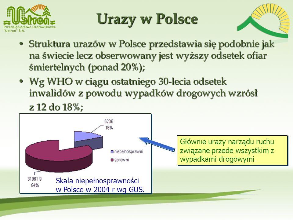 Urazy w Polsce Struktura urazów w Polsce przedstawia się podobnie jak na świecie lecz obserwowany jest wyższy odsetek ofiar śmiertelnych (ponad 20%);