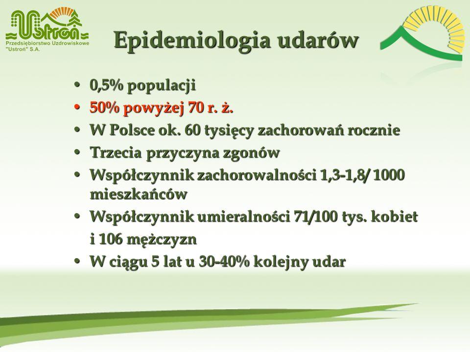 Epidemiologia udarów 0,5% populacji 50% powyżej 70 r. ż.