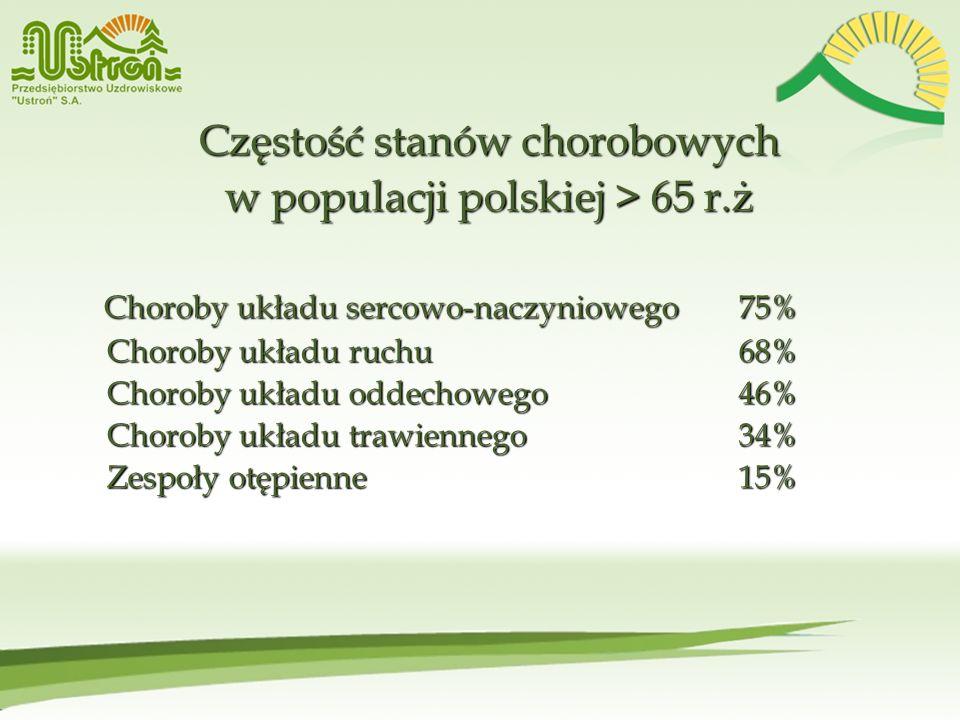 Częstość stanów chorobowych w populacji polskiej > 65 r.ż