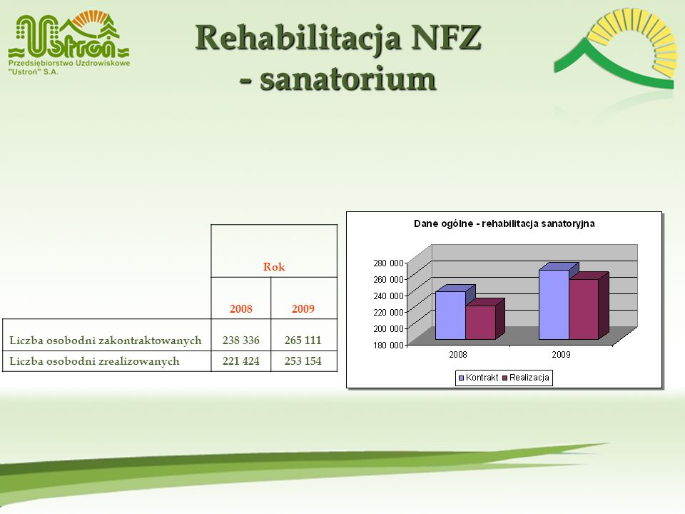 Rehabilitacja NFZ - sanatorium
