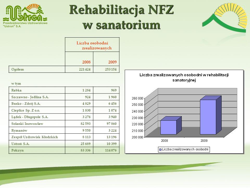 Rehabilitacja NFZ w sanatorium