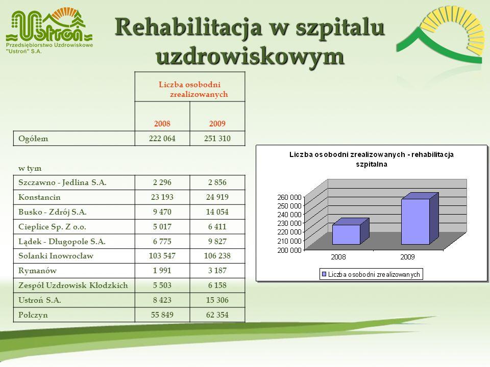 Rehabilitacja w szpitalu uzdrowiskowym