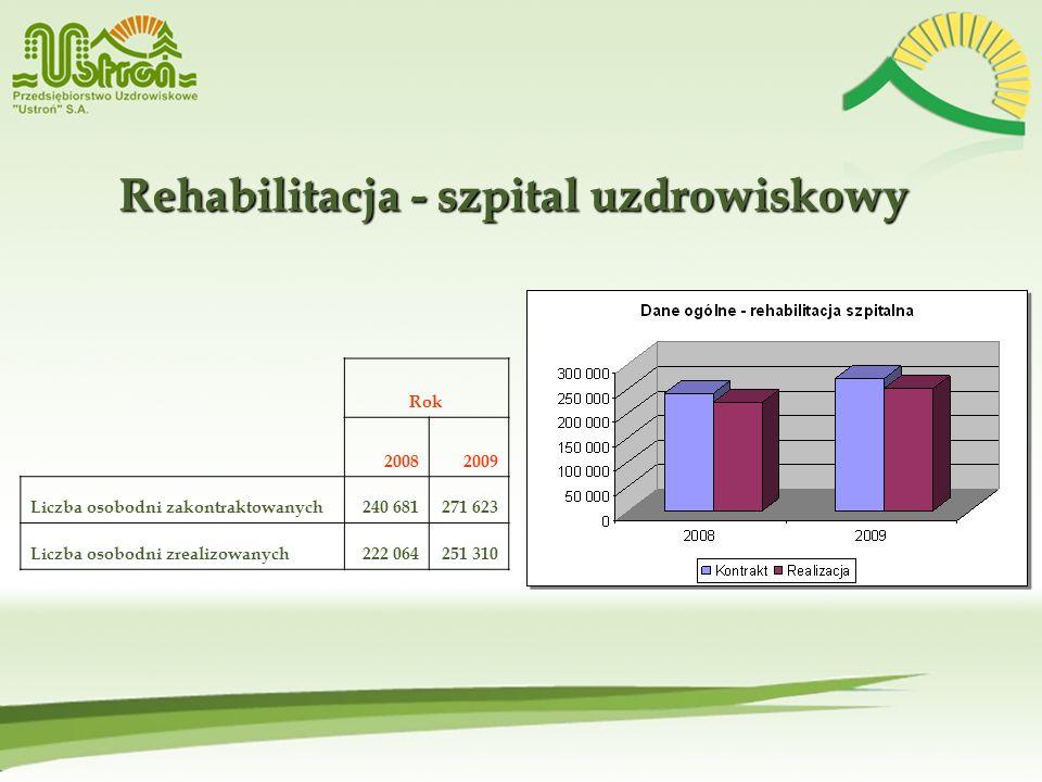 Rehabilitacja - szpital uzdrowiskowy