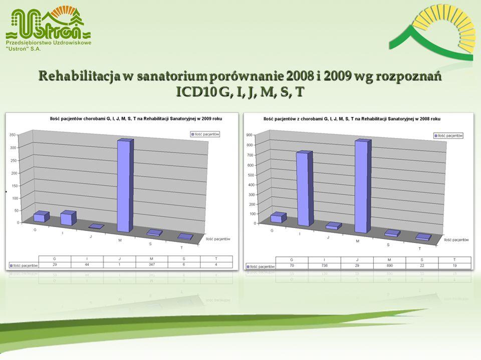 Rehabilitacja w sanatorium porównanie 2008 i 2009 wg rozpoznań ICD10 G, I, J, M, S, T