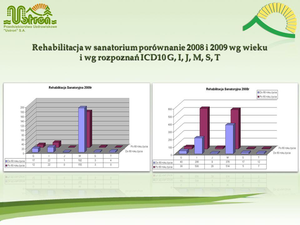 Rehabilitacja w sanatorium porównanie 2008 i 2009 wg wieku i wg rozpoznań ICD10 G, I, J, M, S, T