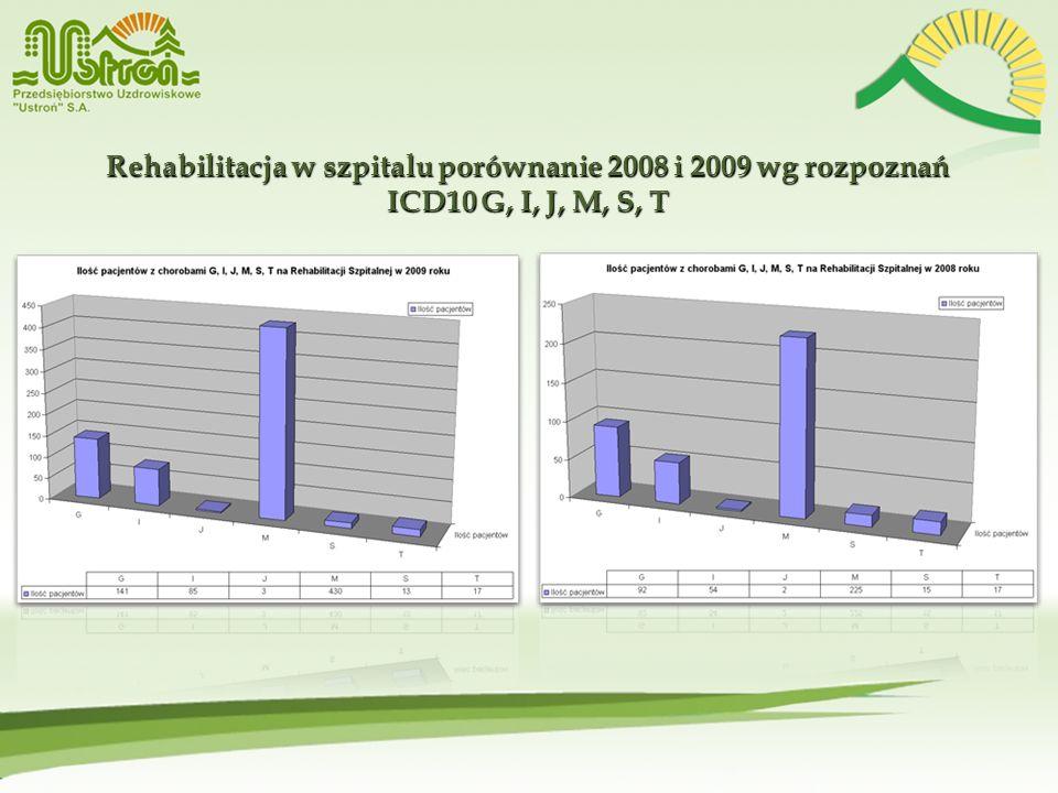 Rehabilitacja w szpitalu porównanie 2008 i 2009 wg rozpoznań ICD10 G, I, J, M, S, T