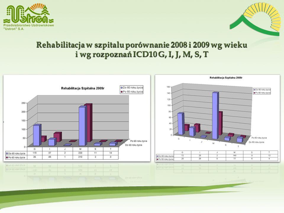 Rehabilitacja w szpitalu porównanie 2008 i 2009 wg wieku i wg rozpoznań ICD10 G, I, J, M, S, T