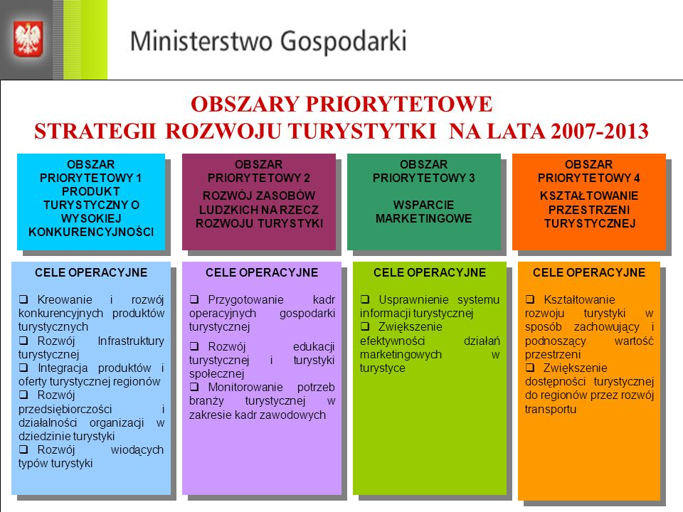 OBSZARY PRIORYTETOWE STRATEGII ROZWOJU TURYSTYTKI NA LATA 2007-2013