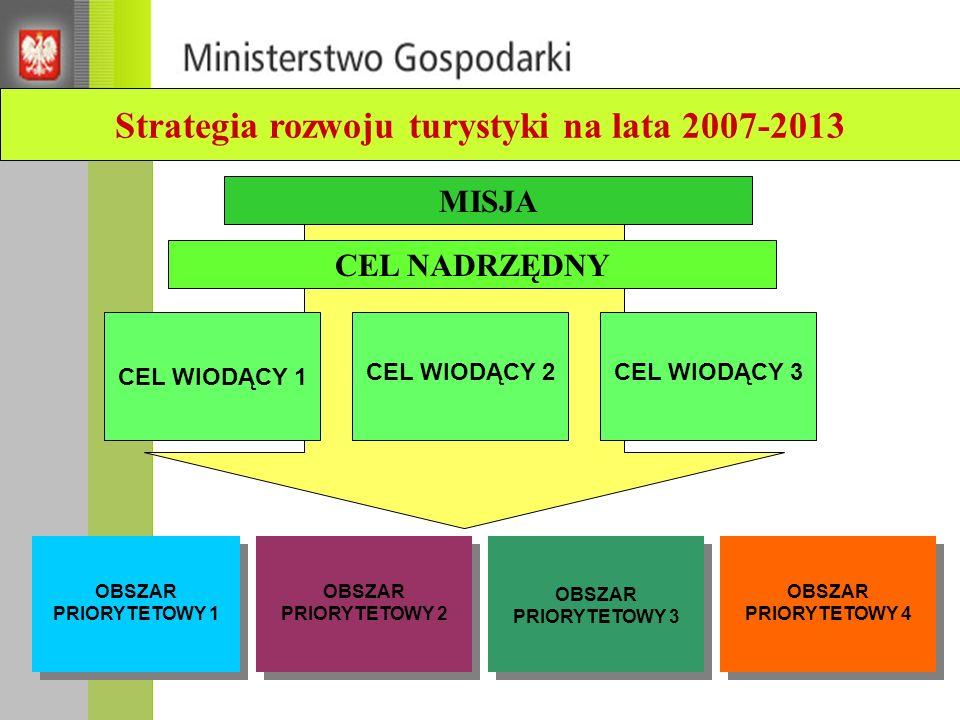 Strategia rozwoju turystyki na lata 2007-2013