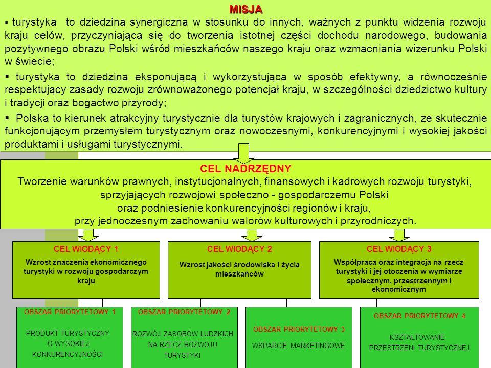 sprzyjających rozwojowi społeczno - gospodarczemu Polski