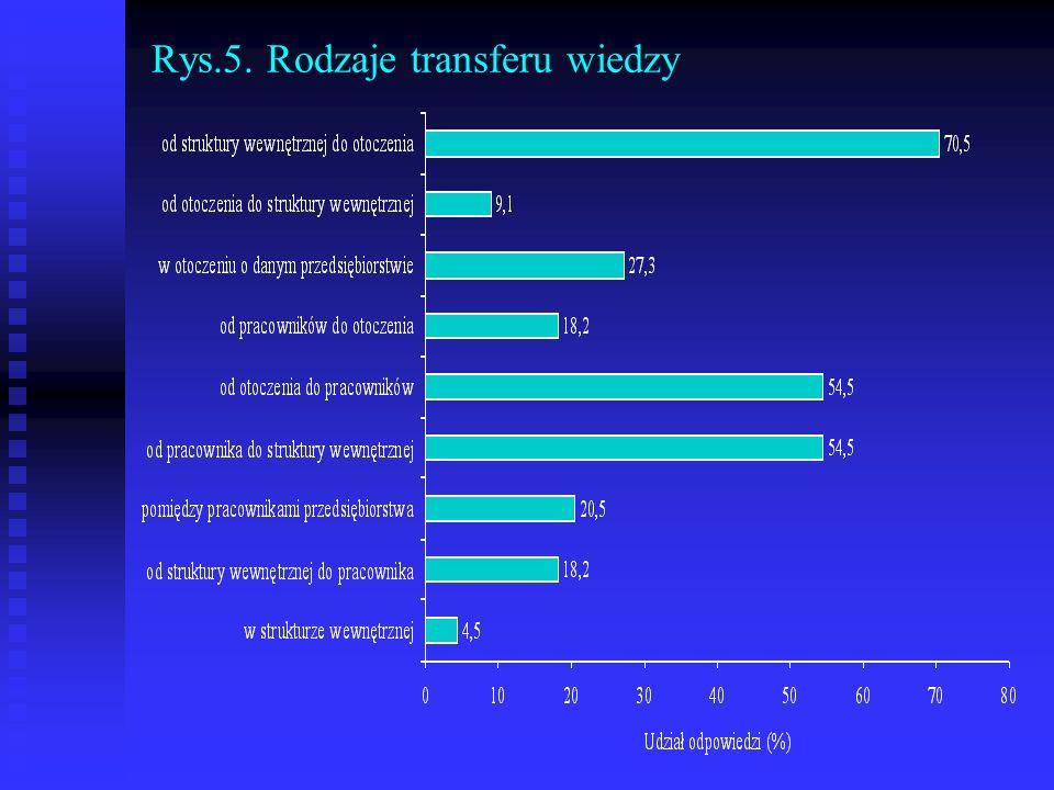 Rys.5. Rodzaje transferu wiedzy