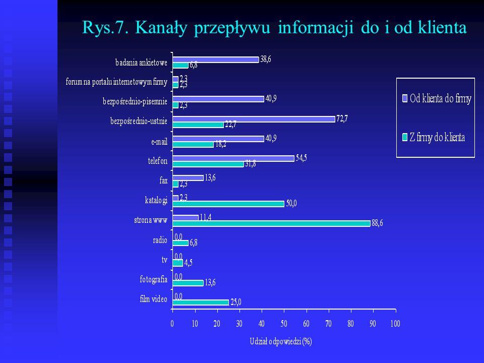 Rys.7. Kanały przepływu informacji do i od klienta