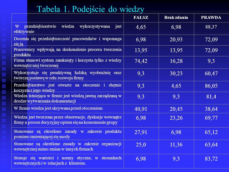 Tabela 1. Podejście do wiedzy