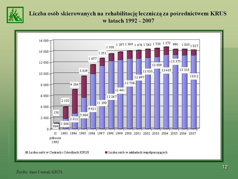 Liczba osób skierowanych na rehabilitację leczniczą za pośrednictwem KRUS w latach 1992 - 2007