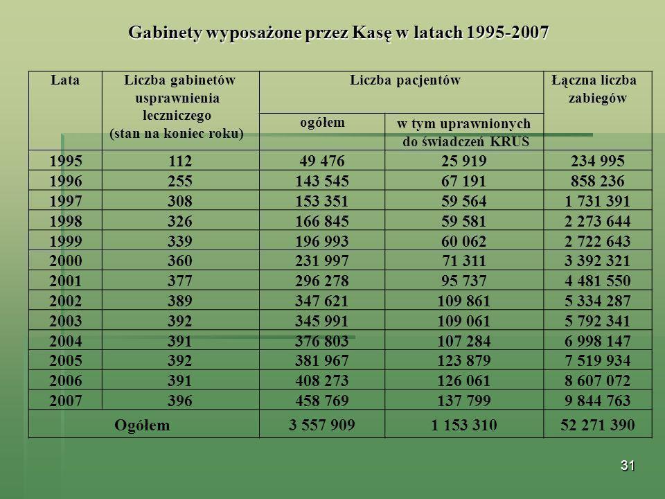 Gabinety wyposażone przez Kasę w latach 1995-2007