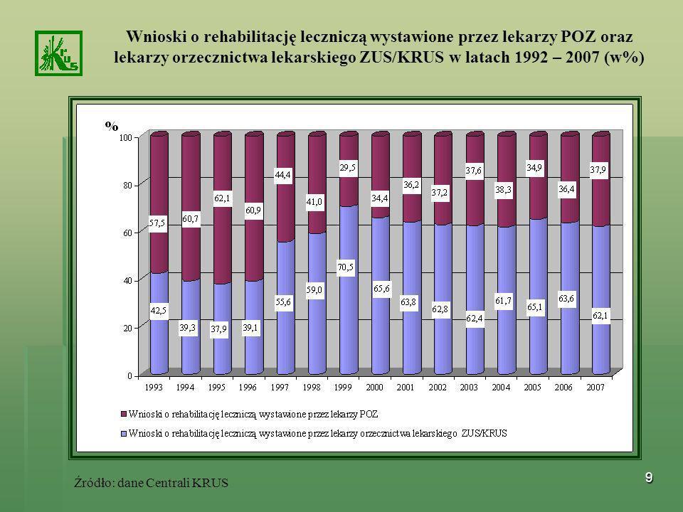 Wnioski o rehabilitację leczniczą wystawione przez lekarzy POZ oraz lekarzy orzecznictwa lekarskiego ZUS/KRUS w latach 1992 – 2007 (w%)