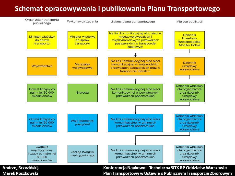 Schemat opracowywania i publikowania Planu Transportowego
