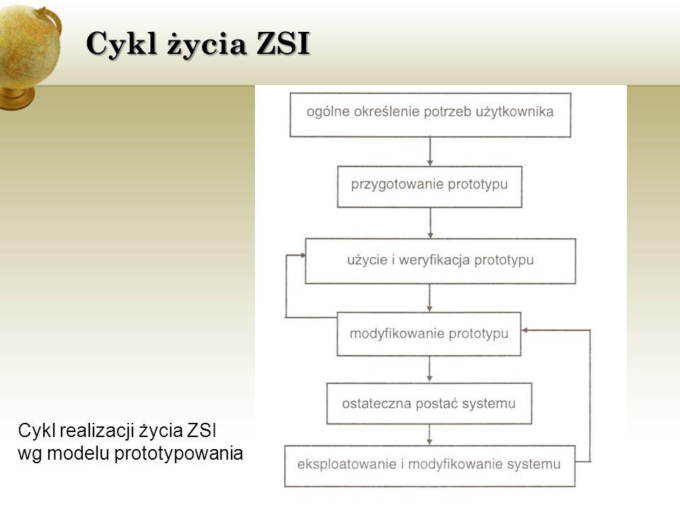 Cykl życia ZSI Cykl realizacji życia ZSI wg modelu prototypowania