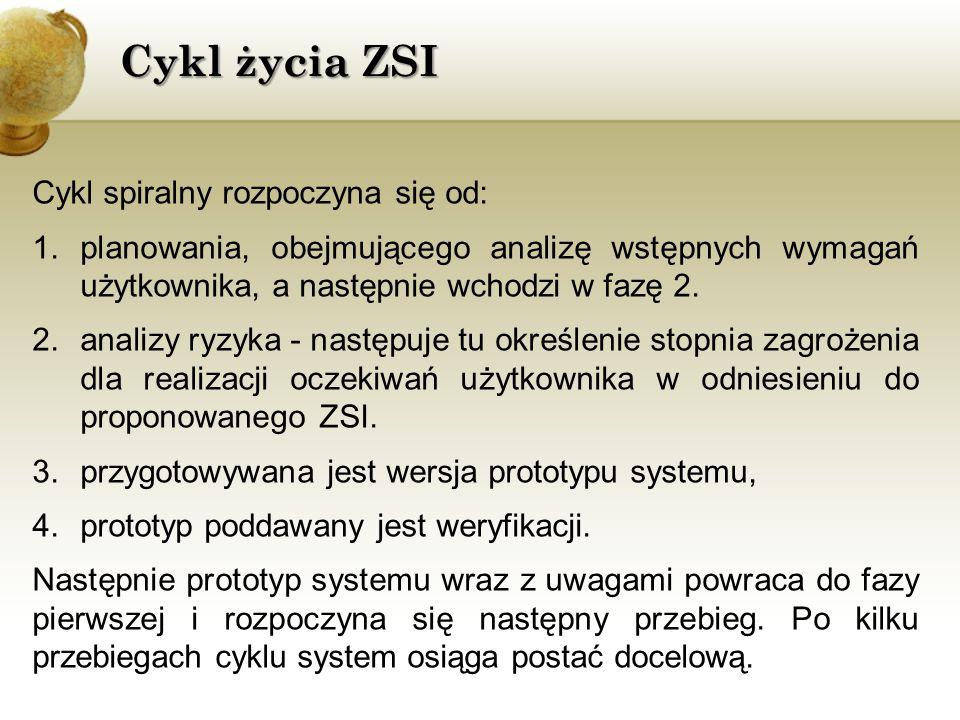 Cykl życia ZSI Cykl spiralny rozpoczyna się od: