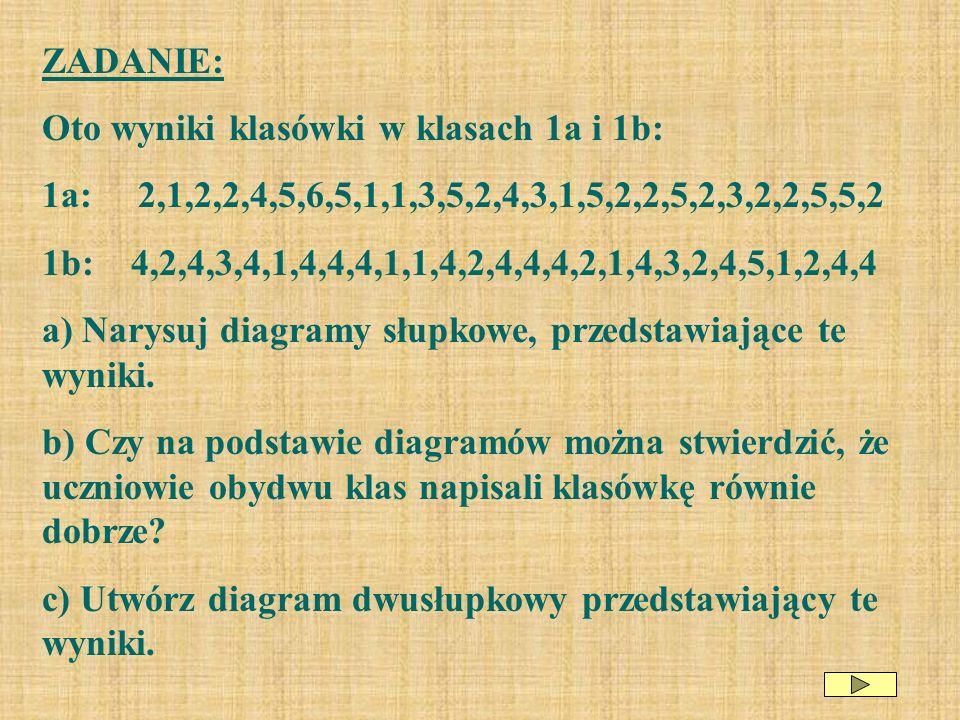 ZADANIE: Oto wyniki klasówki w klasach 1a i 1b: 1a: 2,1,2,2,4,5,6,5,1,1,3,5,2,4,3,1,5,2,2,5,2,3,2,2,5,5,2.