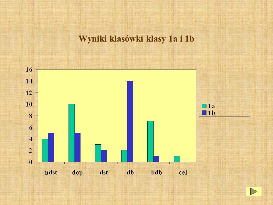Wyniki klasówki klasy 1a i 1b