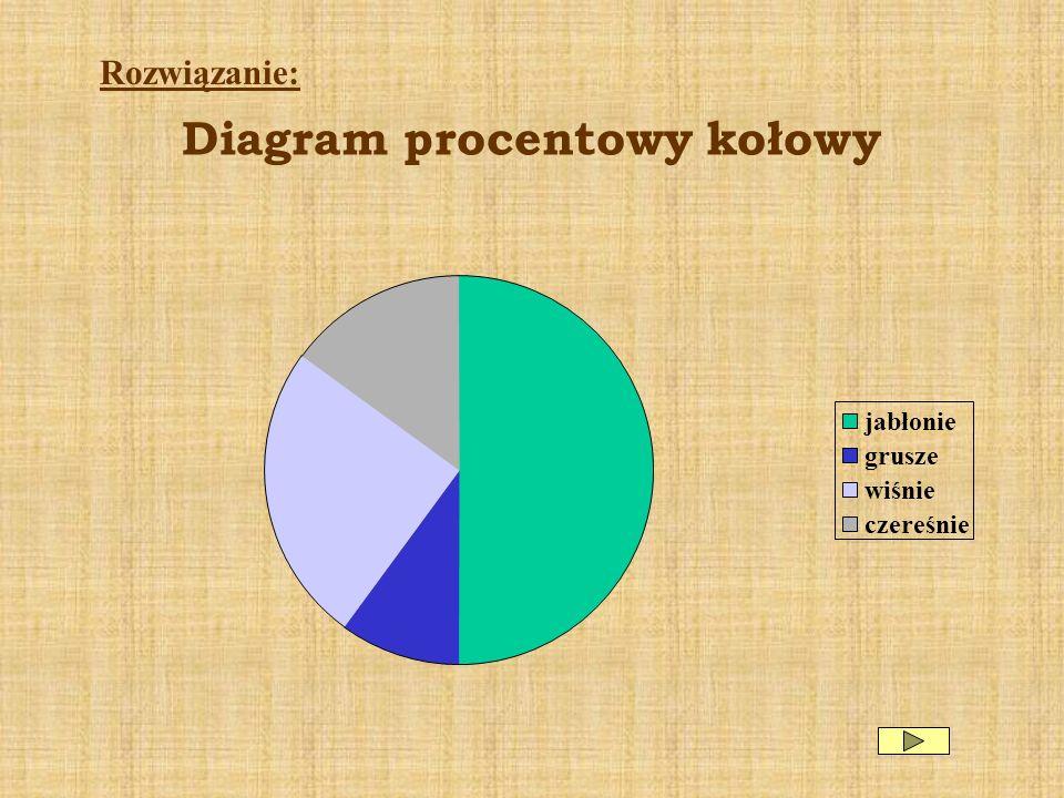 Diagram procentowy kołowy