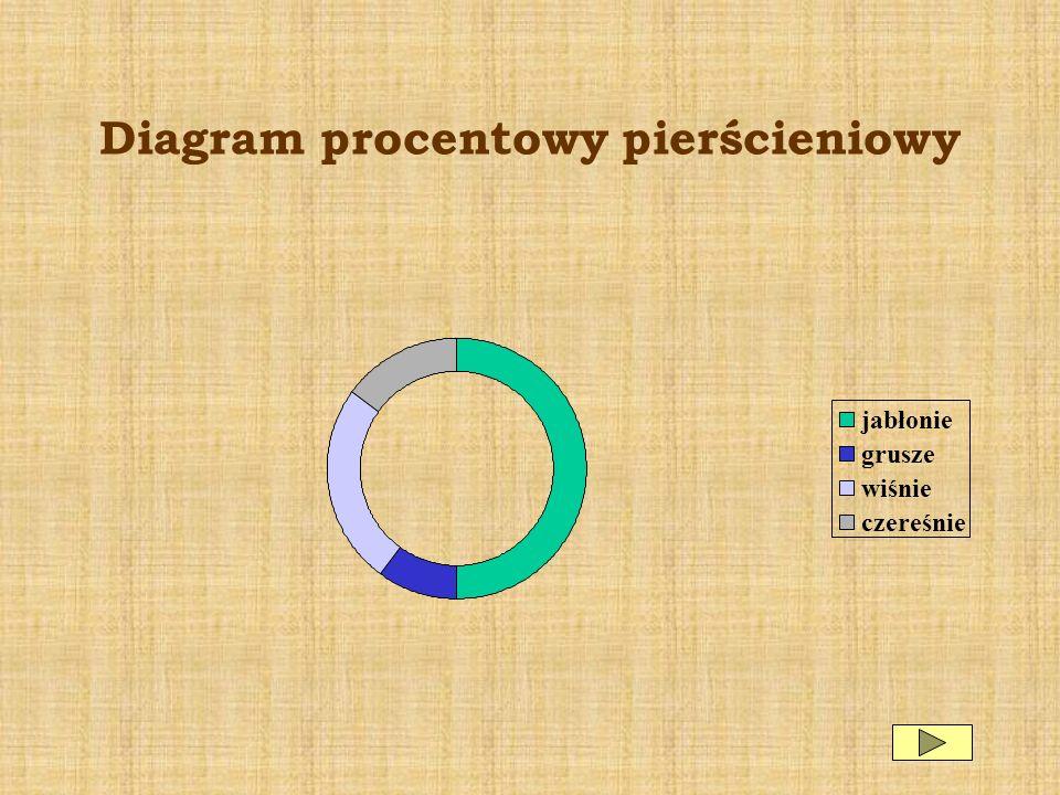 Diagram procentowy pierścieniowy