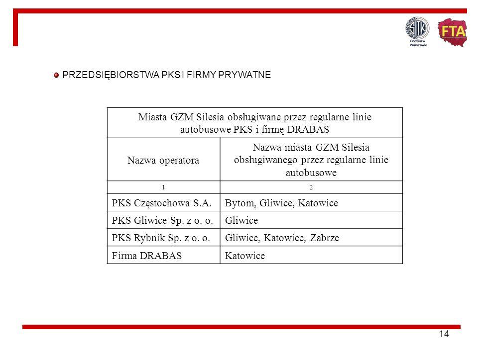 Bytom, Gliwice, Katowice PKS Gliwice Sp. z o. o. Gliwice