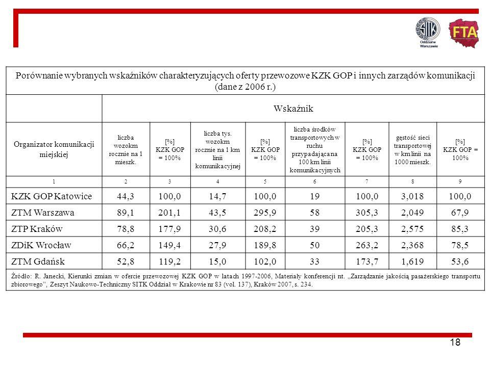 Porównanie wybranych wskaźników charakteryzujących oferty przewozowe KZK GOP i innych zarządów komunikacji (dane z 2006 r.)
