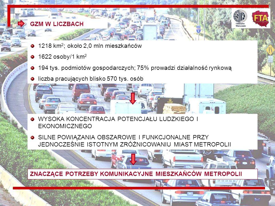 GZM W LICZBACH 1218 km2; około 2,0 mln mieszkańców. 1622 osoby/1 km2. 194 tys. podmiotów gospodarczych; 75% prowadzi działalność rynkową.