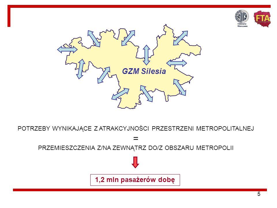 = GZM Silesia 1,2 mln pasażerów dobę
