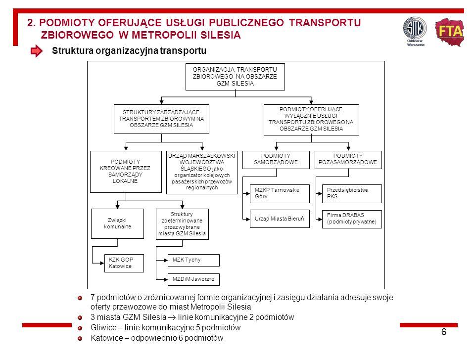 2. PODMIOTY OFERUJĄCE USŁUGI PUBLICZNEGO TRANSPORTU ZBIOROWEGO W METROPOLII SILESIA