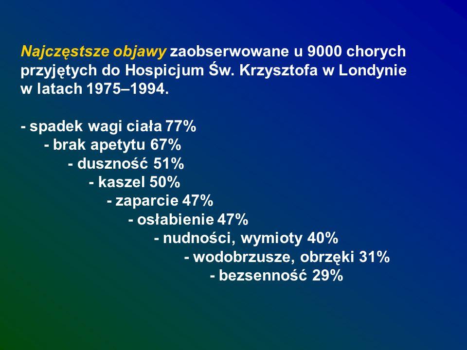 Najczęstsze objawy zaobserwowane u 9000 chorych przyjętych do Hospicjum Św. Krzysztofa w Londynie w latach 1975–1994.