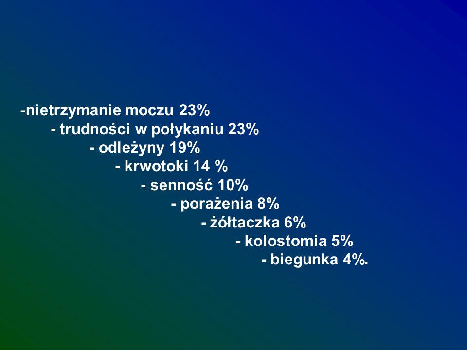 nietrzymanie moczu 23% - trudności w połykaniu 23%