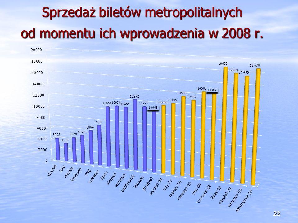 Sprzedaż biletów metropolitalnych od momentu ich wprowadzenia w 2008 r.