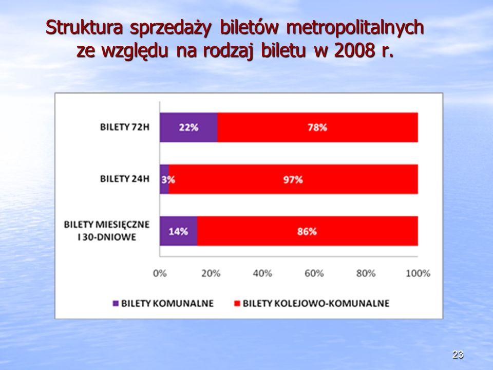 Struktura sprzedaży biletów metropolitalnych ze względu na rodzaj biletu w 2008 r.
