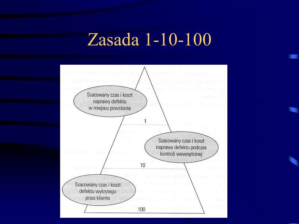 Zasada 1-10-100