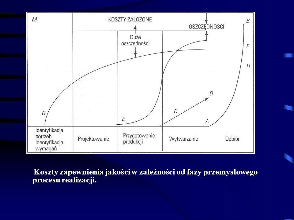 Koszty zapewnienia jakości w zależności od fazy przemysłowego procesu realizacji.