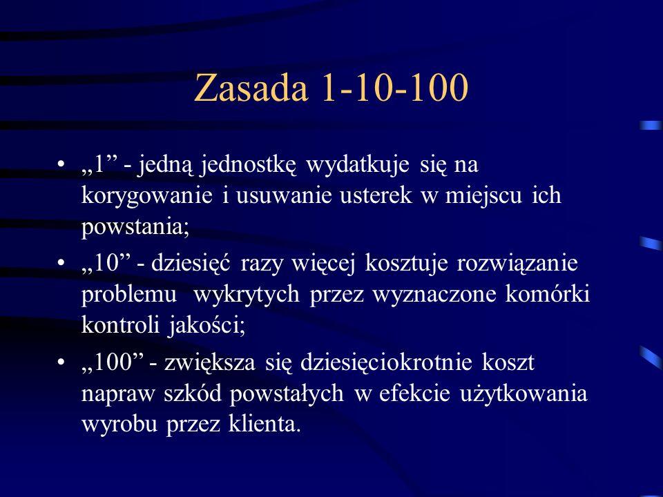"""Zasada 1-10-100 """"1 - jedną jednostkę wydatkuje się na korygowanie i usuwanie usterek w miejscu ich powstania;"""