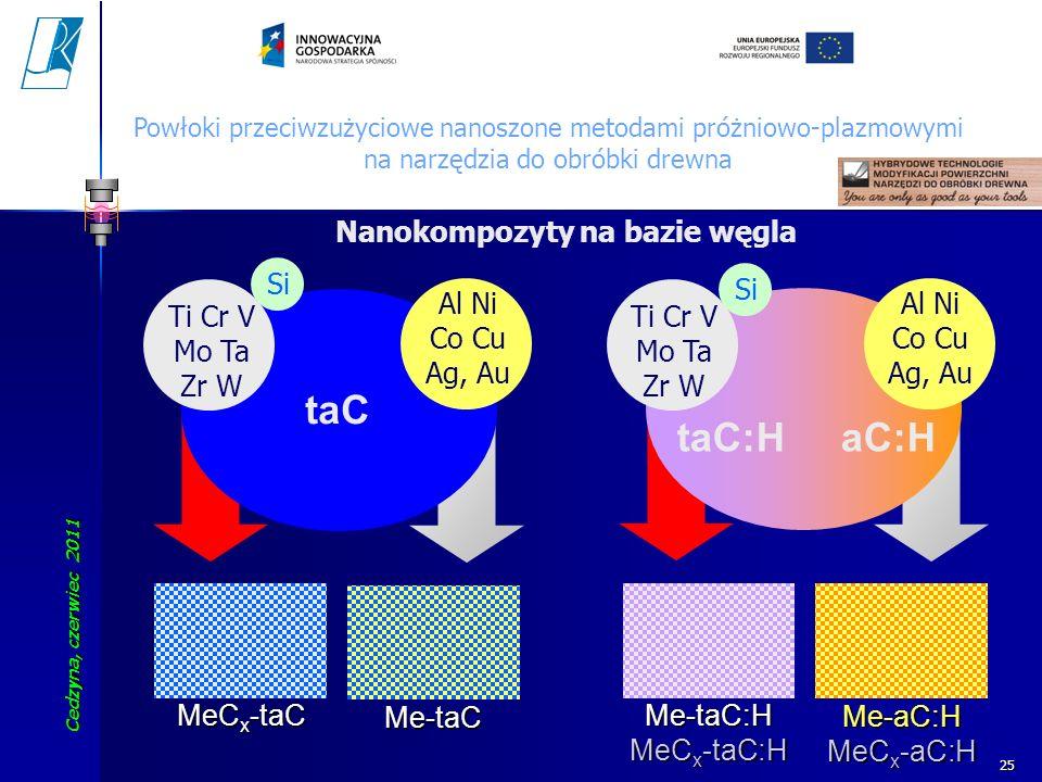 taC taC:H aC:H Nanokompozyty na bazie węgla Al Ni Co Cu Ag, Au