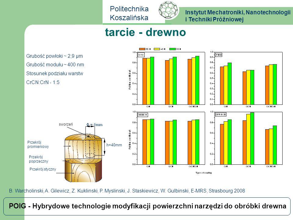 tarcie - drewno Grubość powłoki ~ 2,9 μm Grubość modułu ~ 400 nm