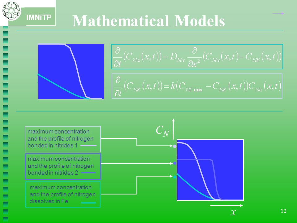 Mathematical Models CN x