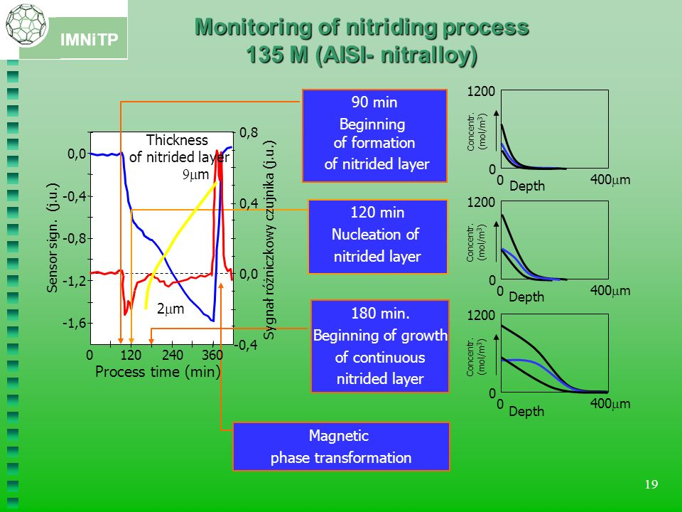Monitoring of nitriding process 135 M (AISI- nitralloy)