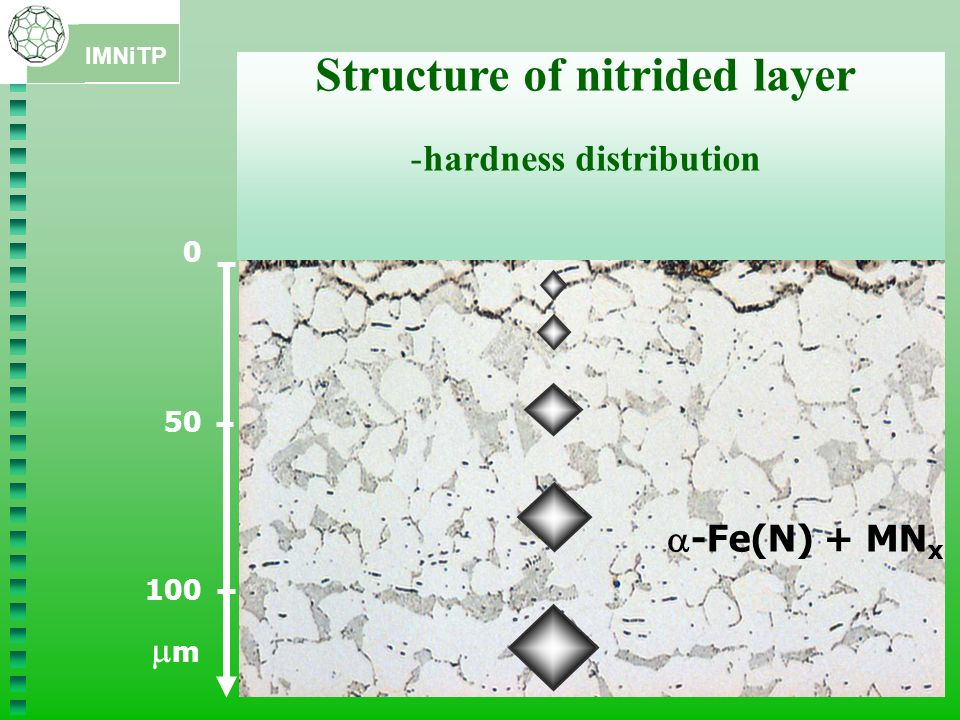 Structure of nitrided layer hardness distribution