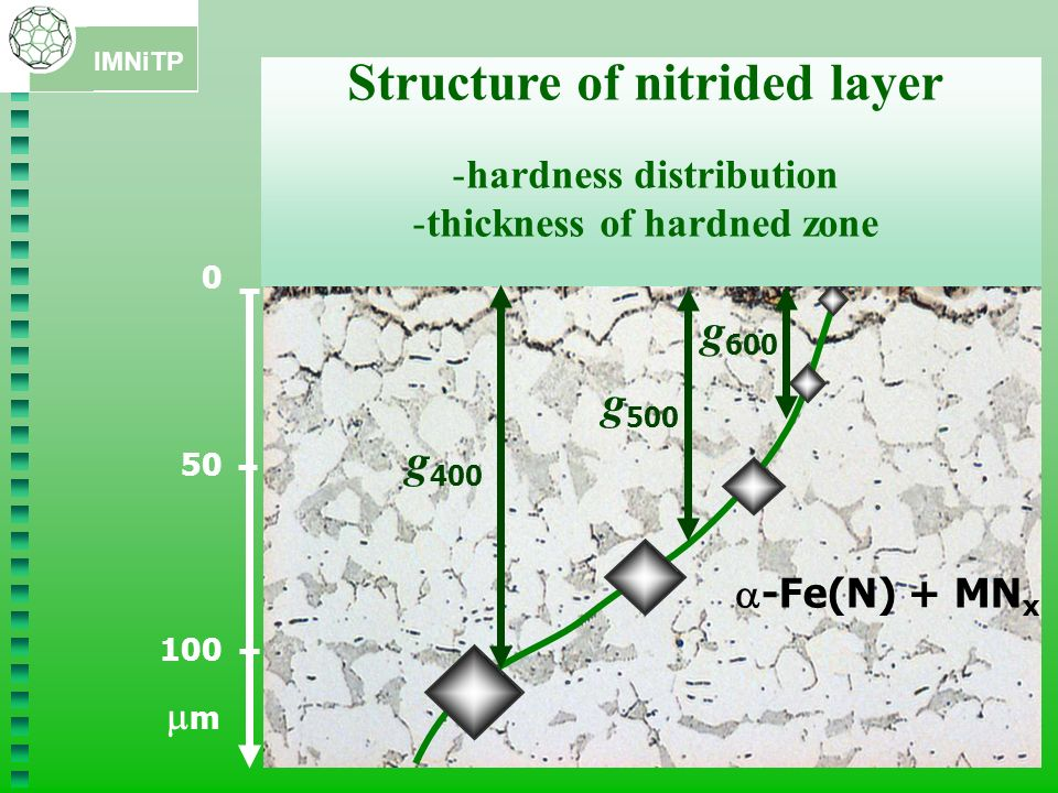 Structure of nitrided layer